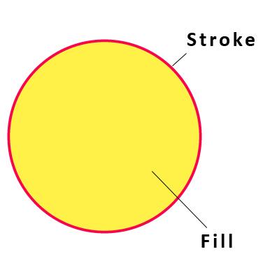 fill stroke