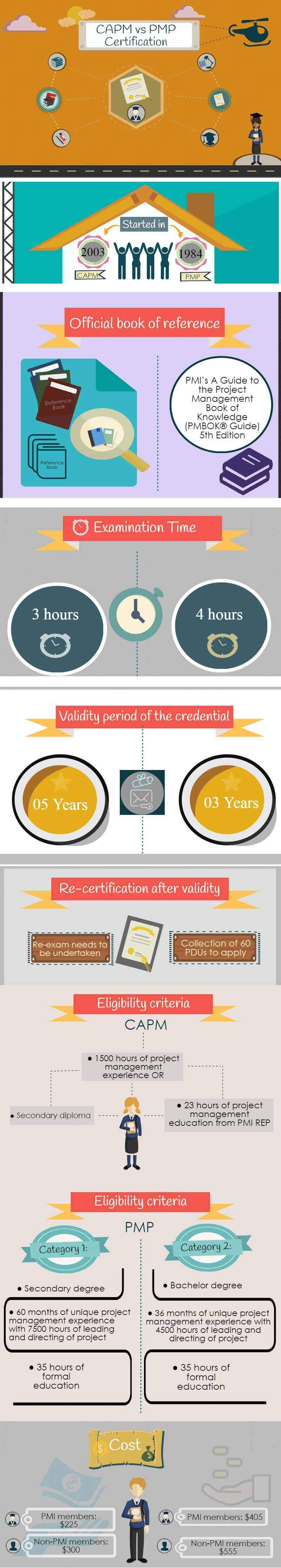 CAPM vs PMP Certification