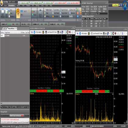 Stock Trading using Trade Tiger
