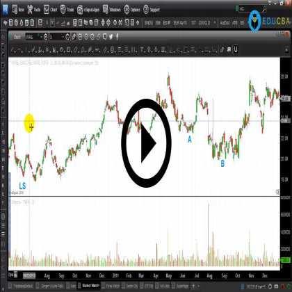Chartered Market Technician (Part #2) - Reversal Patterns