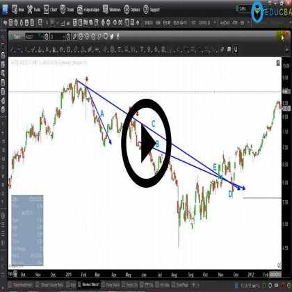 Chartered Market Technician (Part #3) - Basic Technicals