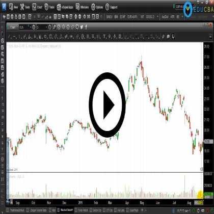 Chartered Market Technician (Part #5) - Understanding Gap with Technical Charts