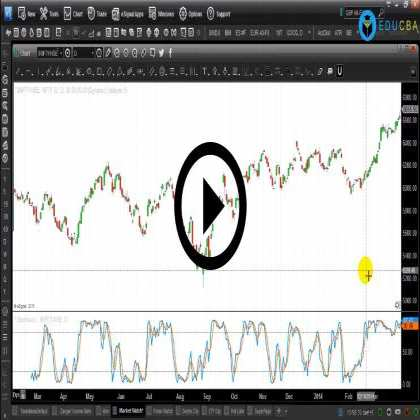Chartered Market Technician (Part #6) - Momentum Oscillator in TA
