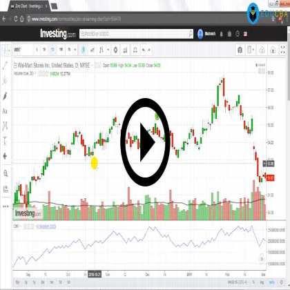 Chartered Market Technician (Part #7) - Momentum Indicator