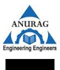 Anurag Group of Institute, Hyderabad